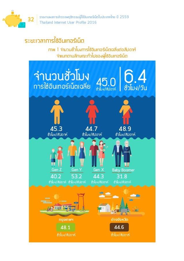 รายงานผลการสำ�รวจพฤติกรรมผู้ใช้อินเทอร์เน็ตในประเทศไทย ปี 2559 Thailand Internet User Profile 2016 36 สมารตโฟน 85.5%ใชเข...