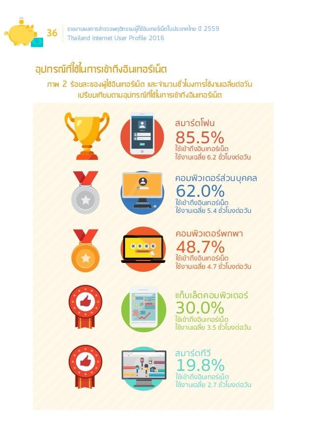 รายงานผลการสำ�รวจพฤติกรรมผู้ใช้อินเทอร์เน็ตในประเทศไทย ปี 2559 Thailand Internet User Profile 2016 40 อุปกรณ์ที่ใช้ในการเข...