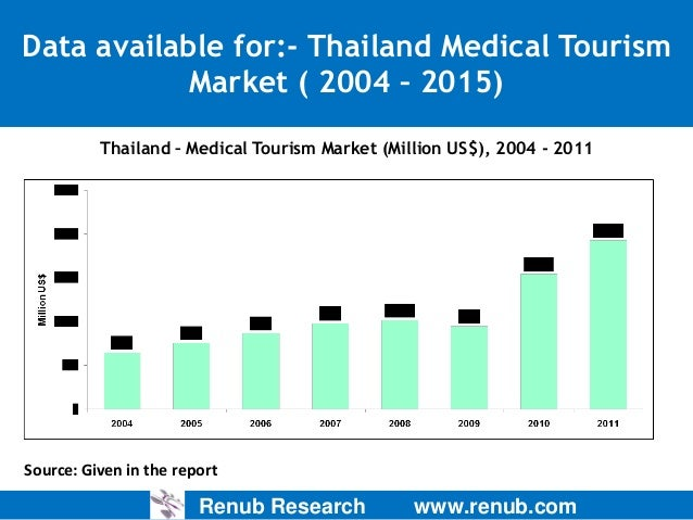 medical tourism marketing strategy in thailand Sample tourism marketing plan template describes a sample strategy for marketing of a tourism by taking thailand as the premises and medical tourism as.