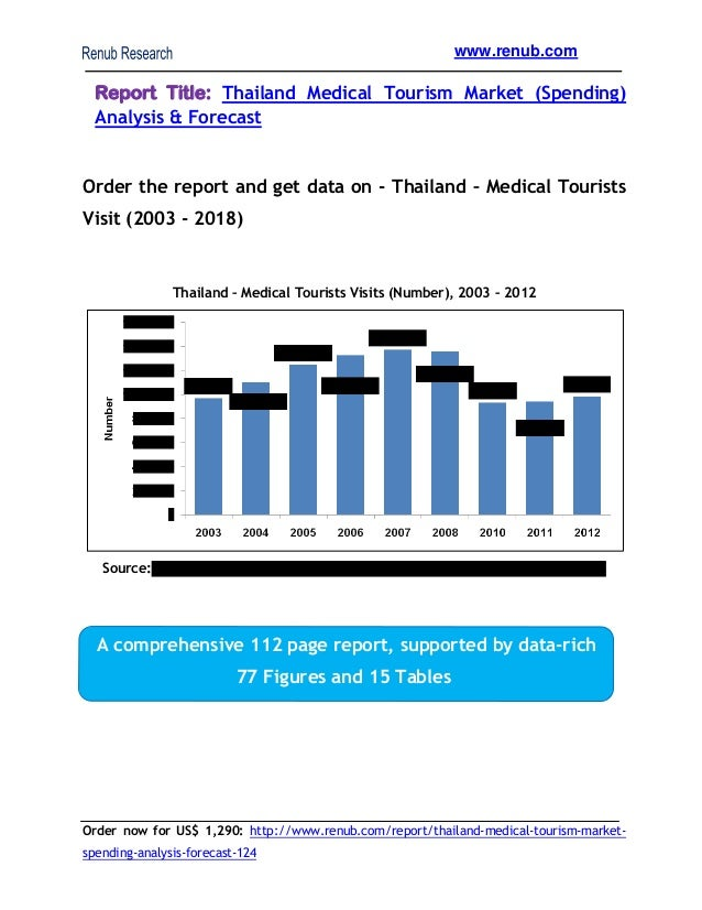 www.renub.com  Report Title: Thailand Medical Tourism Market (Spending) Analysis & Forecast  Order the report and get data...