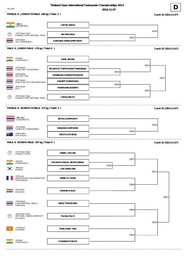 TKD Thailand Open 2014 Draw