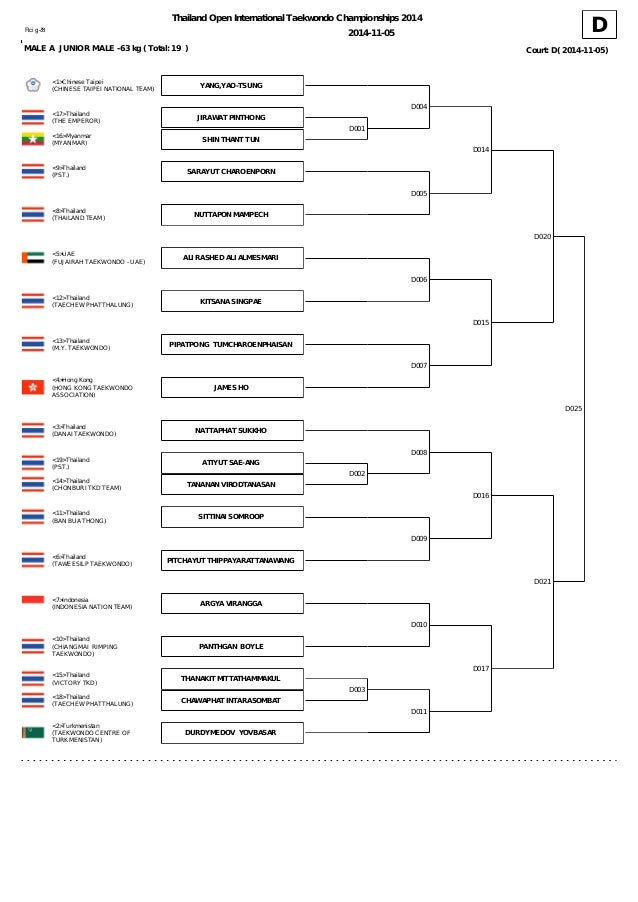 TKD Thailand Open 2014 Draw