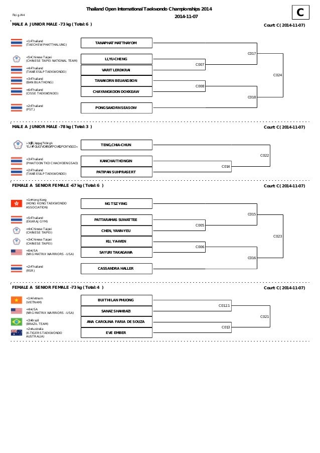 Taekwondo Thailand Open 2014 Updated Draw 2014-11-05