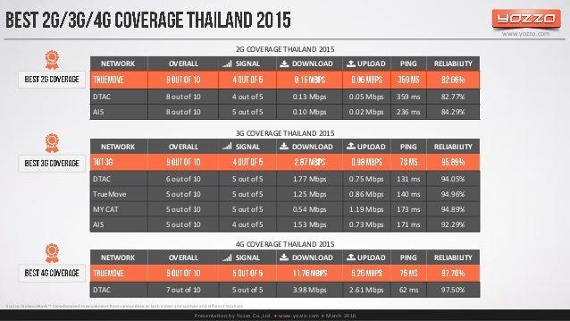 Thailands telecom market end of 2015 51 fandeluxe Choice Image
