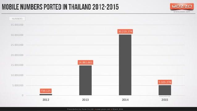Thailand S Telecom Market End Of 2015