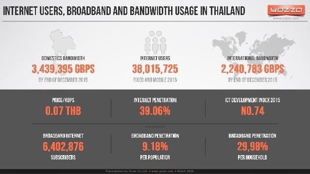 Thailand's Telecom Market end of 2015 ☆