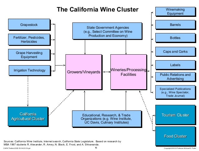 california wine cluster Whole cluster pressing the use of whole cluster pressing in white production many of the best white wines from california are made using whole cluster pressing.