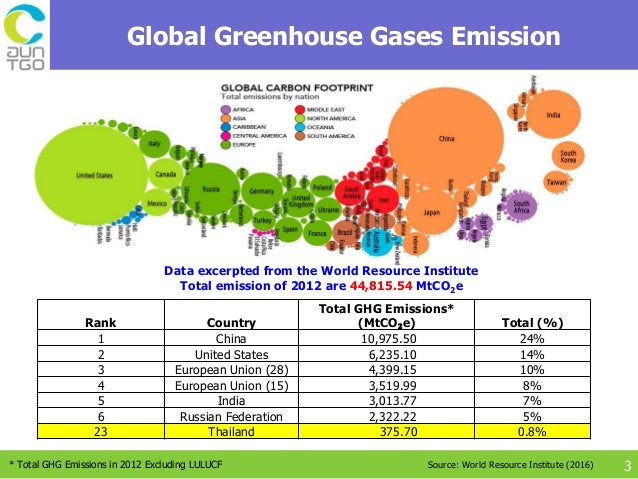 Thailand's GHG mitigation plan - 95.1KB