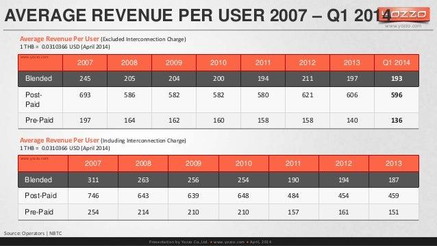 AVERAGE REVENUE PER USER 2007 – Q1 2014  Average Revenue Per User (Excluded Interconnection Charge)  1 THB = 0.0310366 USD...