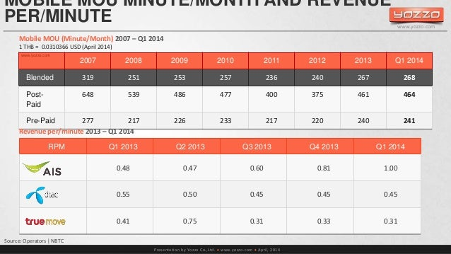 MOBILE MOU MINUTE/MONTH AND REVENUE  PER/MINUTE  Mobile MOU (Minute/Month) 2007 – Q1 2014  1 THB = 0.0310366 USD (April 20...