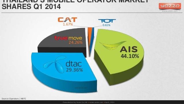 THAILAND'S MOBILE OPERATOR MARKET  SHARES Q1 2014  1.67% 0.61%  24.26%  Presentation by Yozzo Co.,Ltd.  www.yozzo.com  A...