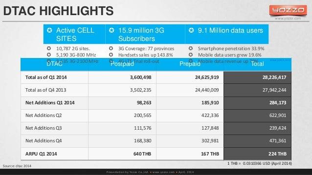 DTAC HIGHLIGHTS   15.9 million 3G  Subscribers   9.1 Million data users   3G Coverage: 77 provinces   Handsets sales u...