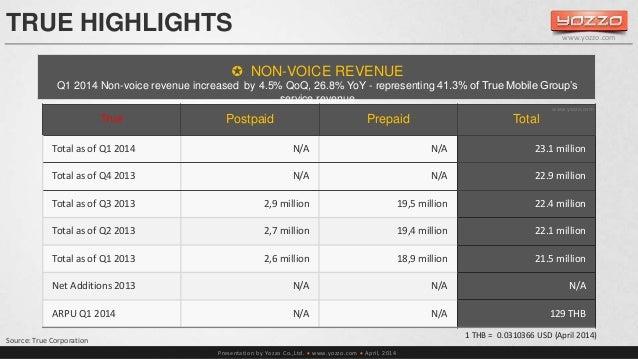 TRUE HIGHLIGHTS   NON-VOICE REVENUE  Q1 2014 Non-voice revenue increased by 4.5% QoQ, 26.8% YoY - representing 41.3% of T...