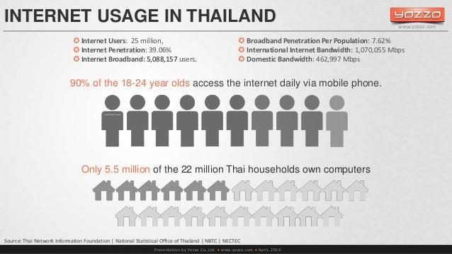INTERNET USAGE IN THAILAND   Internet Users: 25 million,   Internet Penetration: 39.06%   Internet Broadband: 5,088,157...