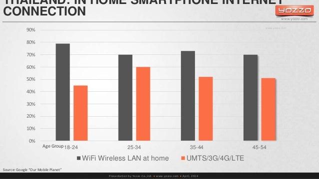 THAILAND: IN HOME SMARTPHONE INTERNET  CONNECTION  Presentation by Yozzo Co.,Ltd.  www.yozzo.com  April, 2014  90%  80% ...