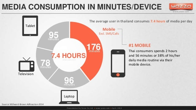 MEDIA CONSUMPTION IN MINUTES/DEVICE  The average user in thailand consumes 7.4 hours of media per day  Presentation by Yoz...