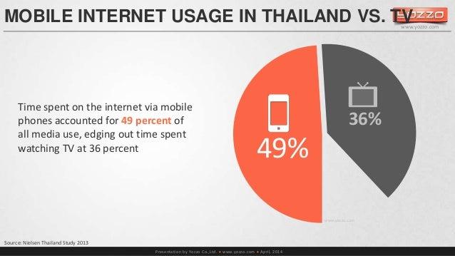 MOBILE INTERNET USAGE IN THAILAND VS. TV  Presentation by Yozzo Co.,Ltd.  www.yozzo.com  April, 2014  Source: Nielsen Th...