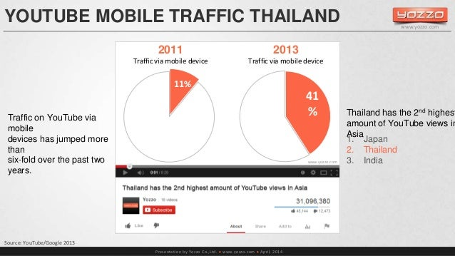 YOUTUBE MOBILE TRAFFIC THAILAND  Presentation by Yozzo Co.,Ltd.  www.yozzo.com  April, 2014  Source: YouTube/Google 2013...
