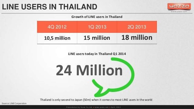 LINE USERS IN THAILAND  Growth of LINE users in Thailand  LINE users today in Thailand Q1 2014  24 Million  Presentation b...