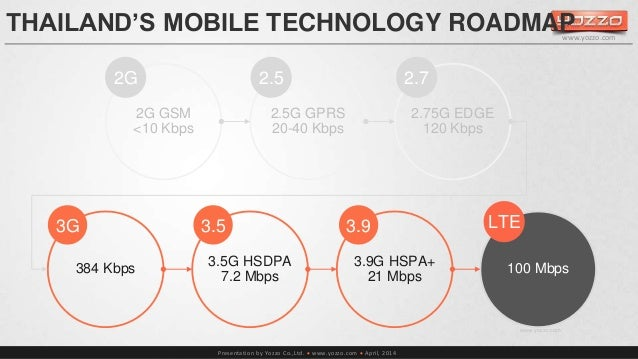 THAILAND'S MOBILE TECHNOLOGY ROADMAP  2G 2.5 2.7  3G 3.5 3.9 LTE  Presentation by Yozzo Co.,Ltd.  www.yozzo.com  April, ...