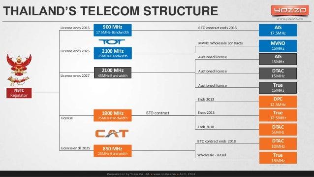 THAILAND'S TELECOM STRUCTURE  Presentation by Yozzo Co.,Ltd.  www.yozzo.com  April, 2014  www.yozzo.com  NBTC  Regulator...