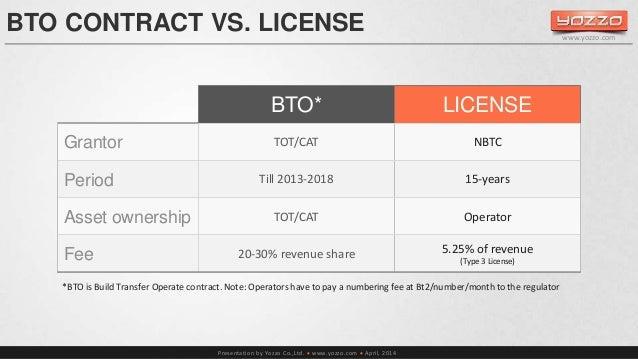 BTO CONTRACT VS. LICENSE  Presentation by Yozzo Co.,Ltd.  www.yozzo.com  April, 2014  www.yozzo.com  BTO* LICENSE  Grant...