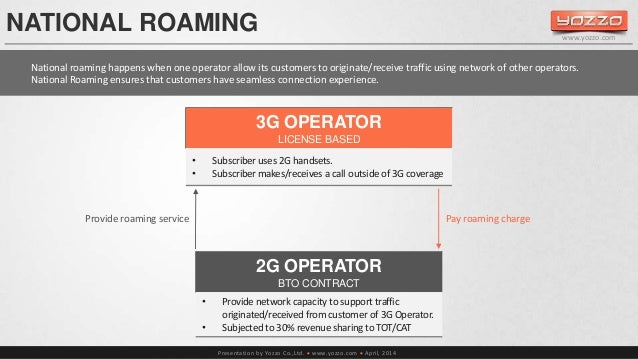 NATIONAL ROAMING  Provide roaming service Pay roaming charge  Presentation by Yozzo Co.,Ltd.  www.yozzo.com  April, 2014...