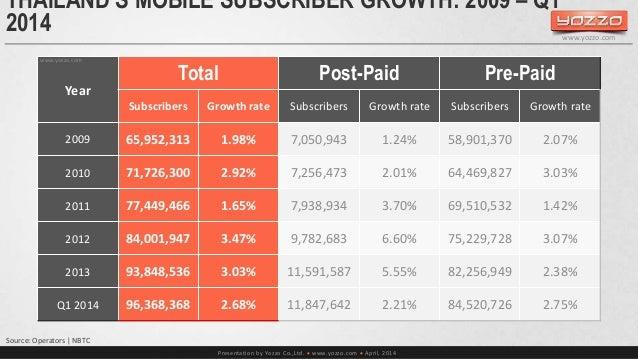 THAILAND'S MOBILE SUBSCRIBER GROWTH: 2009 – Q1  2014  Presentation by Yozzo Co.,Ltd.  www.yozzo.com  April, 2014  Year  ...