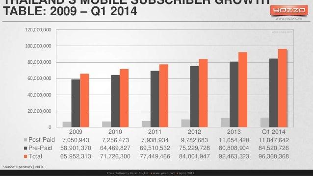 THAILAND'S MOBILE SUBSCRIBER GROWTH  TABLE: 2009 – Q1 2014  120,000,000 www.yozzo.com  Presentation by Yozzo Co.,Ltd.  ww...