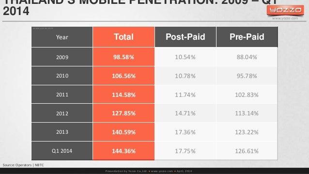 THAILAND'S MOBILE PENETRATION: 2009 – Q1  2014  Presentation by Yozzo Co.,Ltd.  www.yozzo.com  April, 2014  www.yozzo.co...