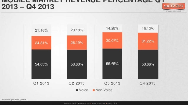 MOBILE MARKET REVENUE PERCENTAGE Q1  2013 – Q4 2013  21.16% 20.18% 14.28% 15.12%  24.81% 26.19%  30.07% 31.22%  Presentati...