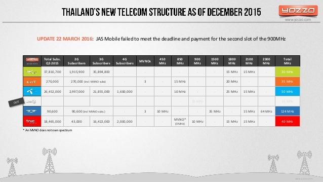 Thailand's New Telecom Structure 2016 Slide 2