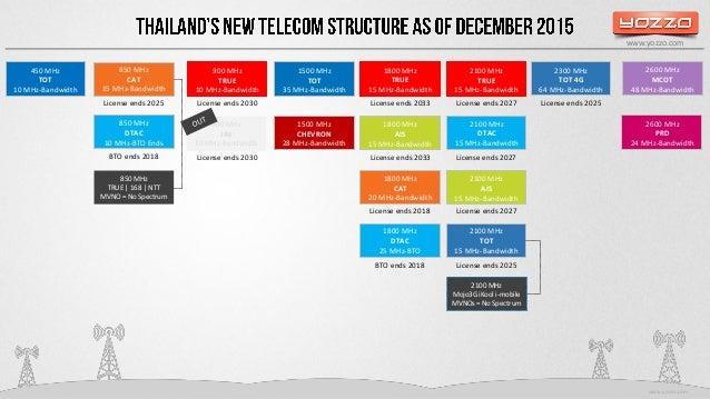 Thailand's New Telecom Structure 2016 Slide 3