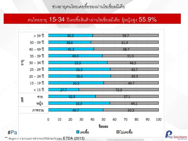 #PaySocialParty คนไทยอายุ 15-34 ปีเคยซื้อสินค้าผ่านโซเชี่ยลมีเดีย ผู้หญิงสูง 55.9% ช่วงอายุคนไทยเคยซื้อของผ่านโซเชี่ยลมีเด...