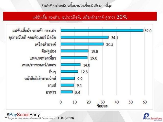 #PaySocialParty แฟชั่นเสื้อ รองเท้า, อุปกรณ์ไอที, เครื่องสาอางค์ สูงกว่า 30% สินค้าที่คนไทยนิยมซื้อผ่านโซเชี่ยลมีเดียมากที...