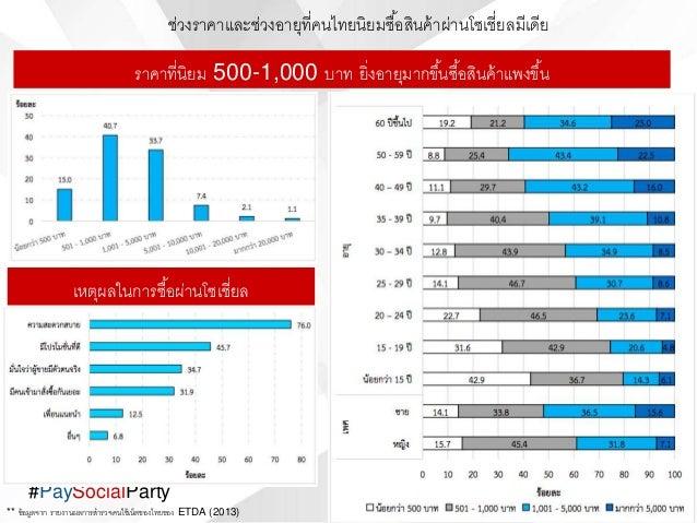 #PaySocialParty ราคาที่นิยม 500-1,000 บาท ยิ่งอายุมากขึ้นซื้อสินค้าแพงขึ้น ช่วงราคาและช่วงอายุที่คนไทยนิยมซื้อสินค้าผ่านโซ...