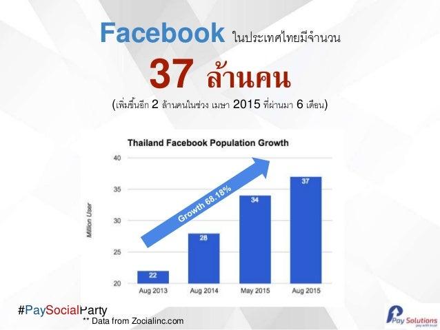 #PaySocialParty Facebook ในประเทศไทยมีจานวน 37 ล้านคน (เพิ่มขึ้นอีก 2 ล้านคนในช่วง เมษา 2015 ที่ผ่านมา 6 เดือน) ** Data fr...