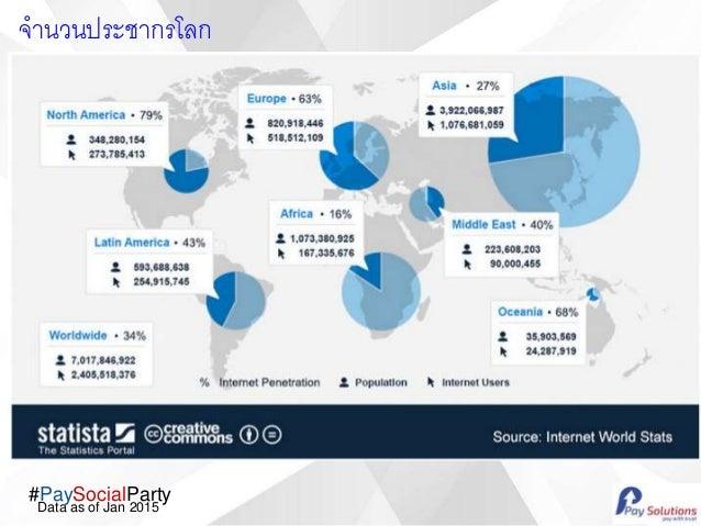 #PaySocialParty Data as of Jan 2015 จานวนประชากรโลก