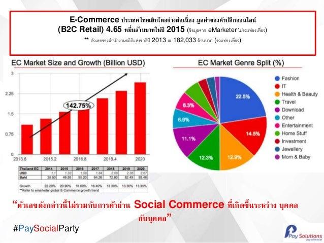 #PaySocialParty E-Commerce ประเทศไทยเติบโตอย่างต่อเนื่อง มูลค่าของค้าปลีกออนไลน์ (B2C Retail) 4.65 หมื่นล้านบาทในปี 2015 (...