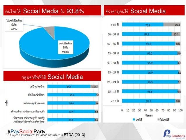 #PaySocialParty คนไทยใช้ Social Media ถึง 93.8% กลุ่มอาชีพที่ใช้ Social Media ช่วงอายุคนใช้ Social Media ** ข้อมูลจาก รายง...