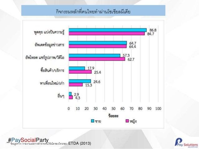#PaySocialParty กิจกรรมหลักที่คนไทยทาผ่านโซเชียลมีเดีย ** ข้อมูลจาก รายงานผลการสารวจคนใช้เน็ตของไทยของ ETDA (2013)