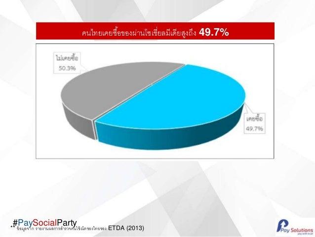#PaySocialParty คนไทยเคยซื้อของผ่านโซเชี่ยลมีเดียสูงถึง 49.7% ** ข้อมูลจาก รายงานผลการสารวจคนใช้เน็ตของไทยของ ETDA (2013)