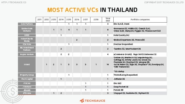 Thailand tech startup ecosystem report q2 2018 by techsauce