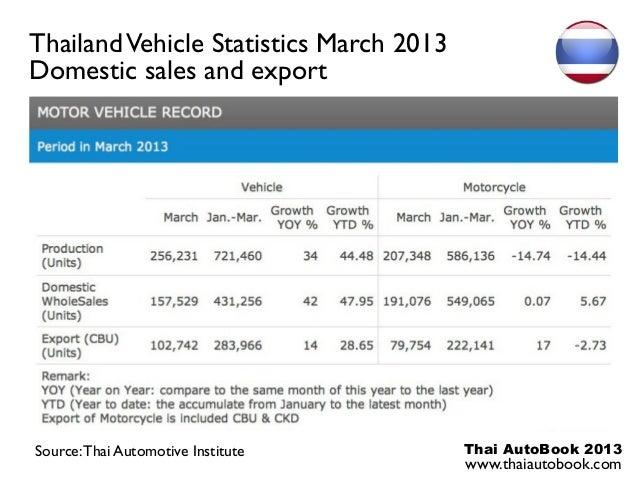 Thai AutoBook 2013www.thaiautobook.comThailandVehicle Statistics March 2013Domestic sales and exportSource:Thai Automotive...