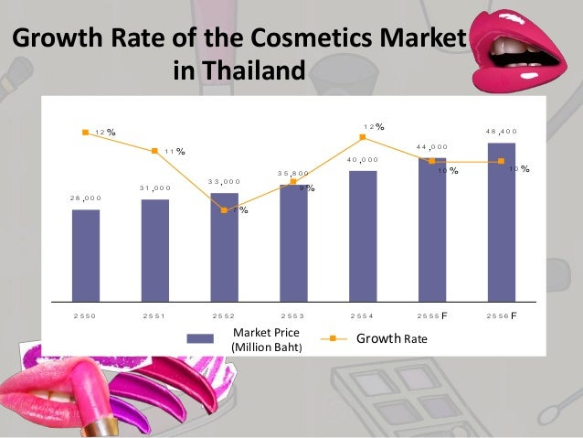 ASEAN Organic Cosmetics Market: Thailand, Indonesia, and Philippines Largest Markets
