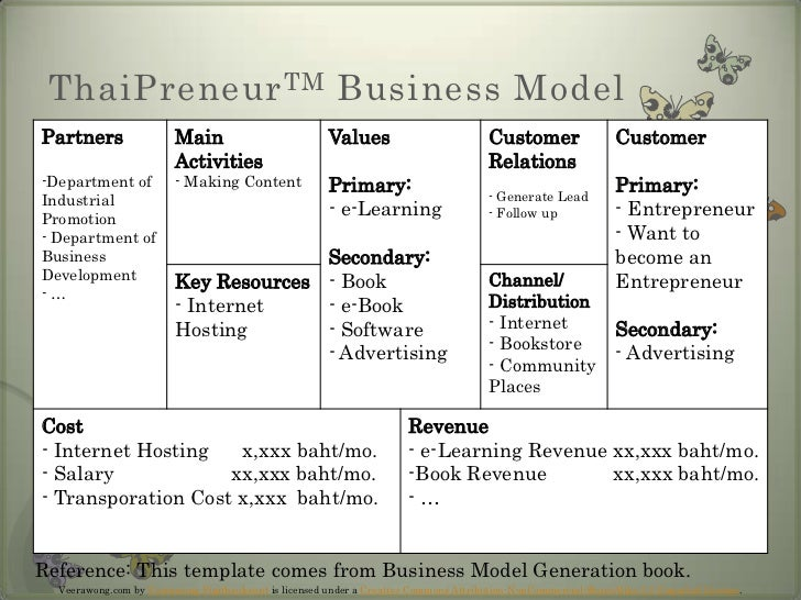 ThaiPreneurTM Business Model<br />Reference: This template comes from Business Model Generation book.<br />Veerawong.com b...