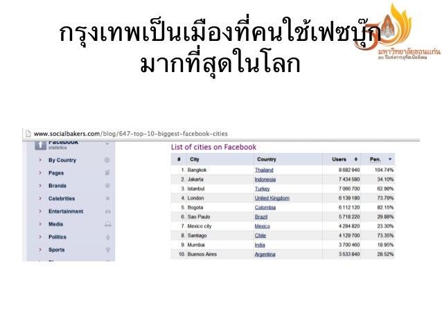 กรุงเทพเป็นเมืองที่คนใช้เฟซบุ๊ก มากที่สุดในโลก