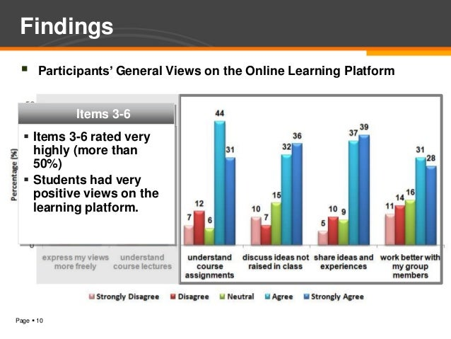 Findings      Participants' General Views on the Online Learning Platform             Items 3-6   Items 3-6 rated very  ...