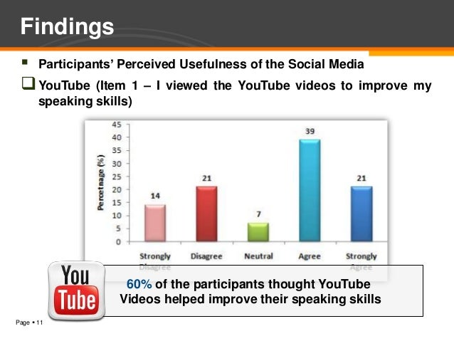 Findings  Participants' Perceived Usefulness of the Social Media  YouTube (Item 1 – I viewed the YouTube videos to impro...