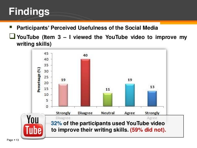 Findings  Participants' Perceived Usefulness of the Social Media  YouTube (Item 3 – I viewed the YouTube video to improv...